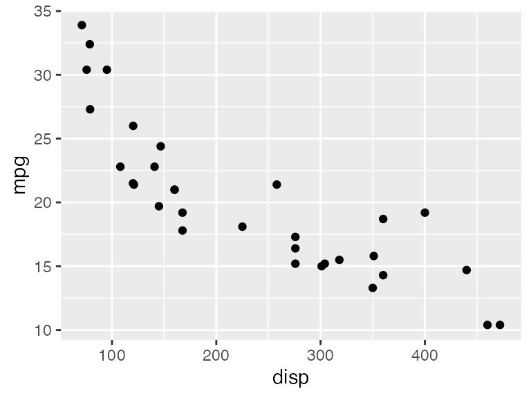 Aligning plots • cowplot