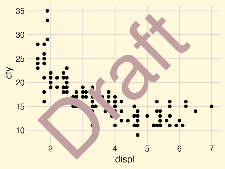 Drawing with and on plots • cowplot