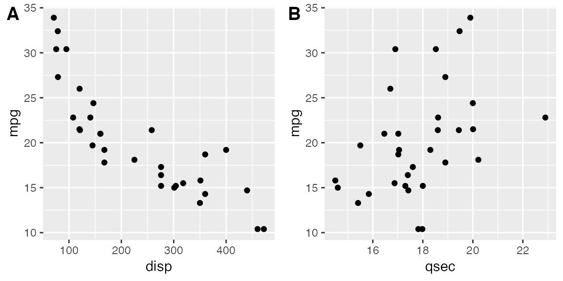 Arranging plots in a grid • cowplot