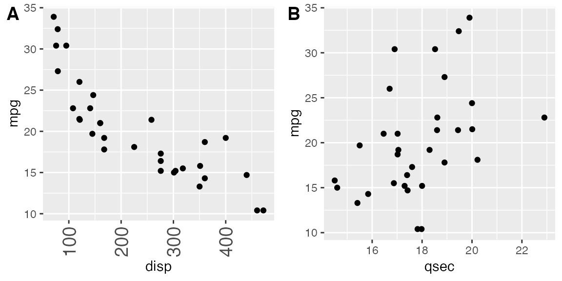 Arranging plots in a grid • cowplot