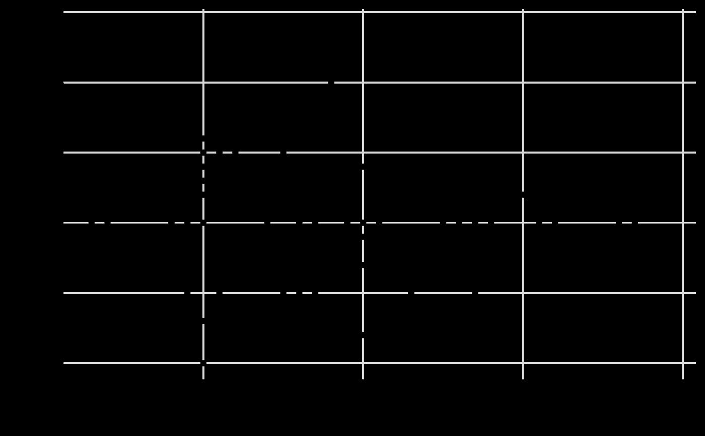 Add/modify/remove the background grid in a ggplot2 plot