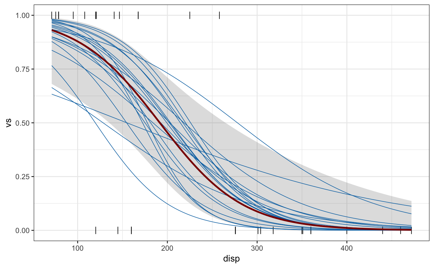 Sample outcomes from a fitted model — sample_outcomes • ungeviz